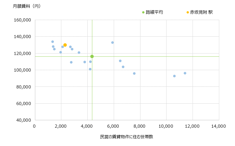 赤坂見附 不動産投資分析