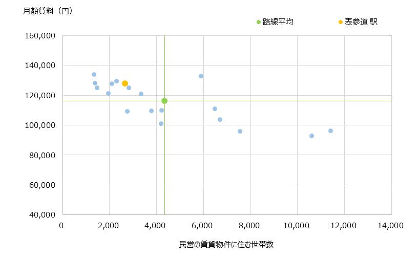 表参道 不動産投資分析