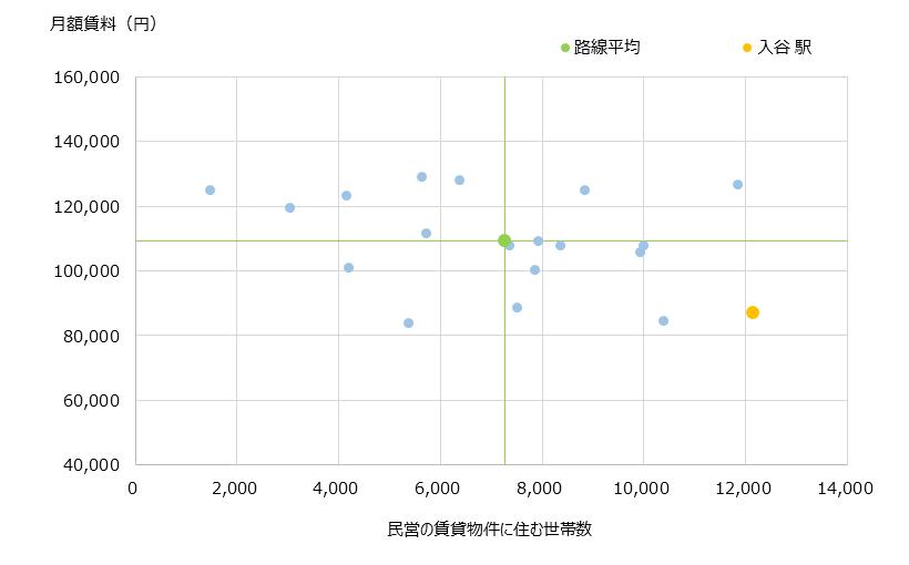 入谷 不動産投資分析
