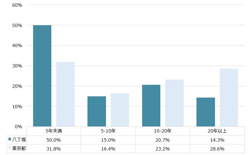 八丁堀 不動産投資分析