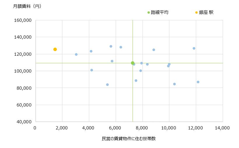 銀座 不動産投資分析