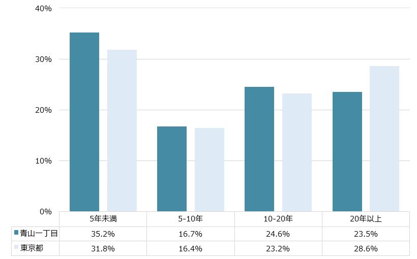 青山一丁目 不動産投資分析