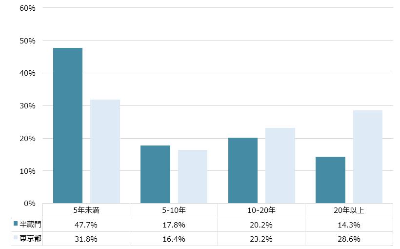 半蔵門 不動産投資分析