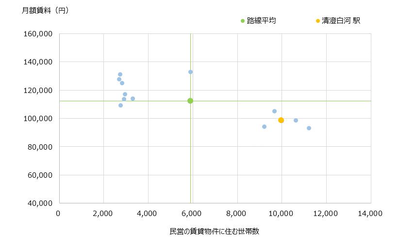 清澄白河 不動産投資分析