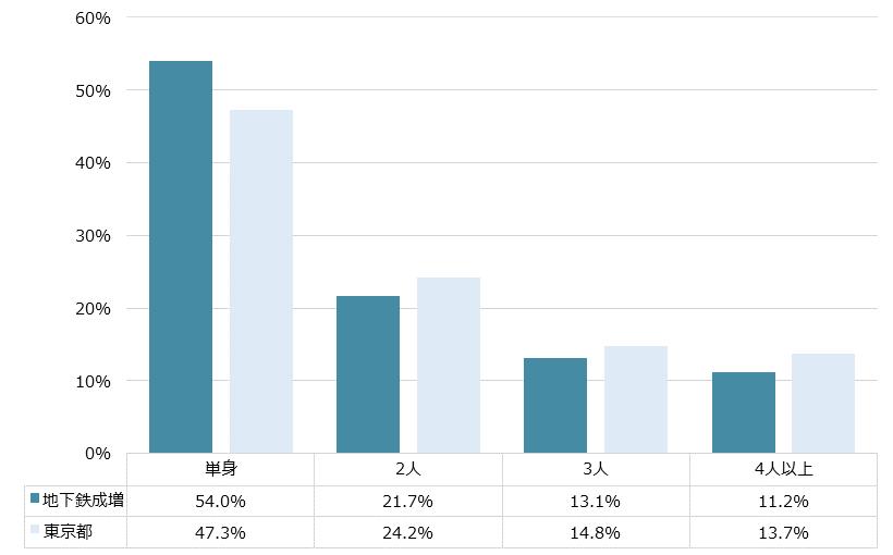 地下鉄成増 不動産投資分析