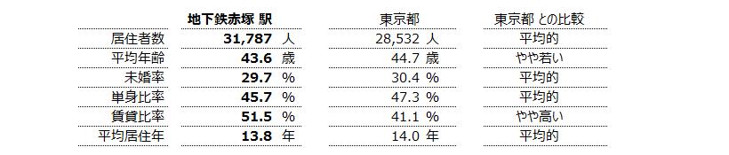 地下鉄赤塚 不動産投資分析
