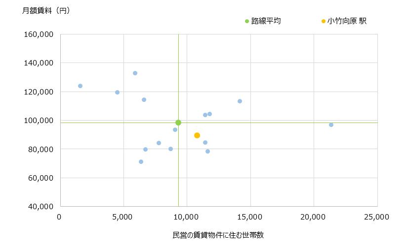 小竹向原 不動産投資分析
