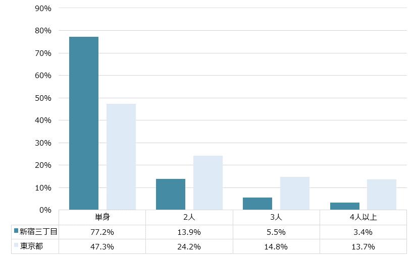 新宿三丁目 不動産投資分析
