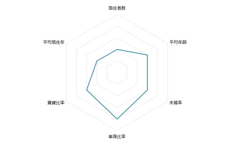 北参道 不動産投資分析