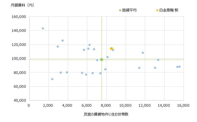 白金高輪 不動産投資分析