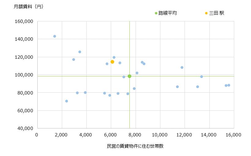 三田 不動産投資分析