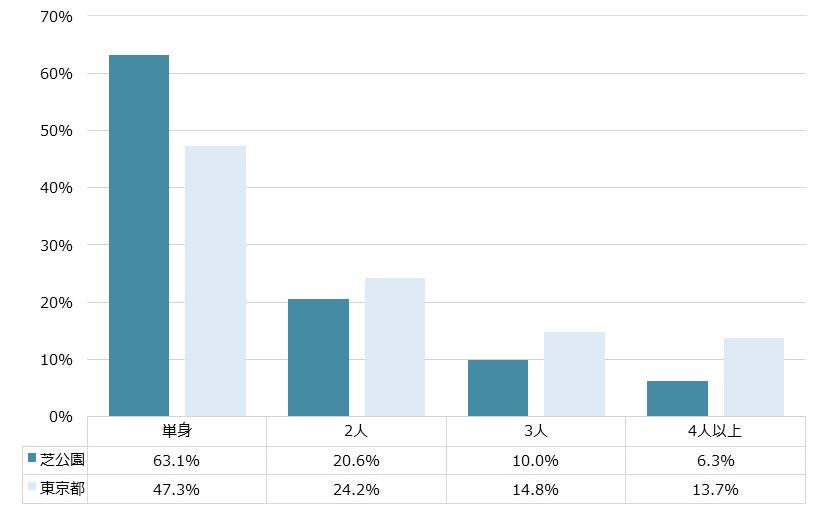 芝公園 不動産投資分析