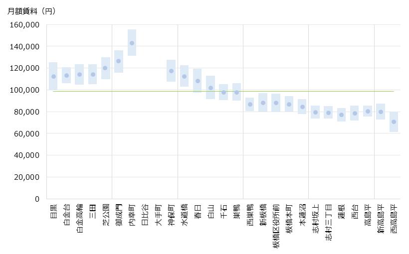 日比谷 不動産投資分析