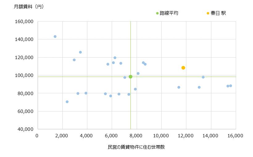 春日 不動産投資分析