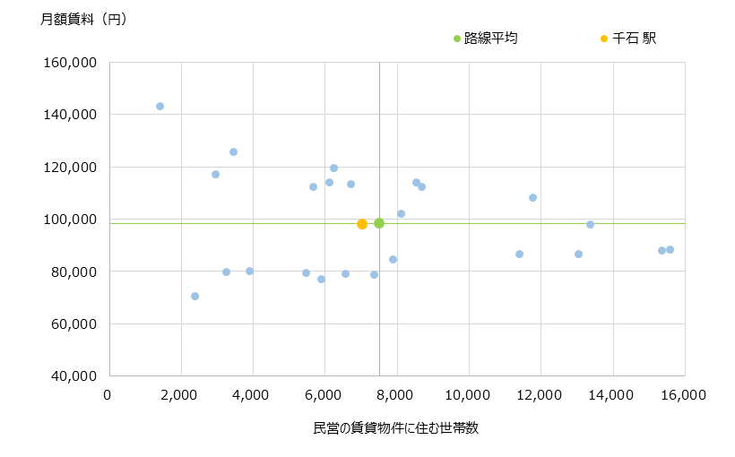 千石 不動産投資分析