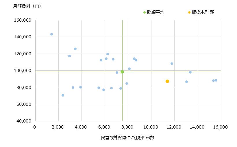 板橋本町 不動産投資分析
