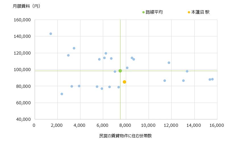 本蓮沼 不動産投資分析
