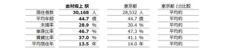 志村坂上 不動産投資分析