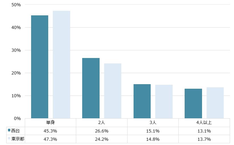 西台 不動産投資分析