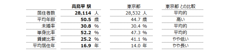 高島平 不動産投資分析