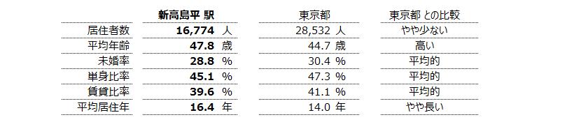 新高島平 不動産投資分析