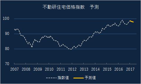 不動産価格指数 3ヶ月先予測(2018年2月発表分)